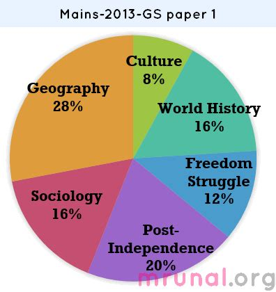 History article analysis essay